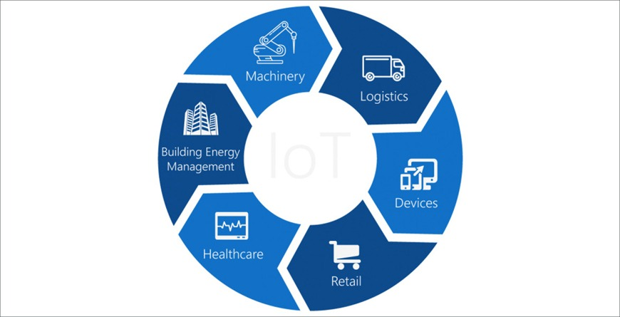 Internet of Things – An introduction