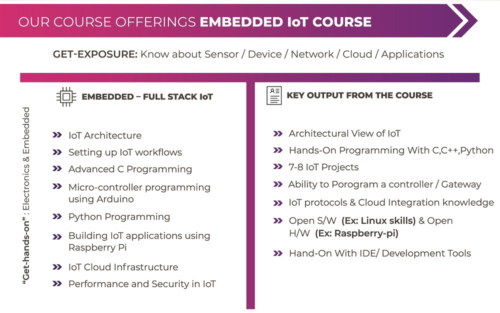 IoT Course Offerings 2020