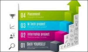 Mtech Internship in Bangalore