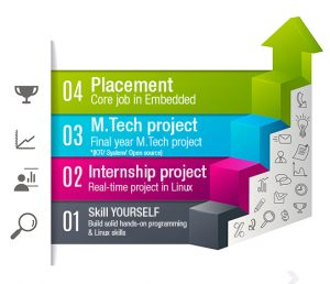 mtech_internship