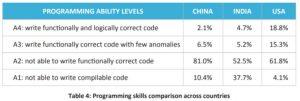 Programming skills comparison across countries