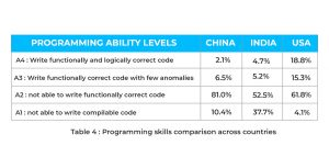 Programming skills comparison across countries