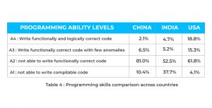 Programming skills comparisons across countries