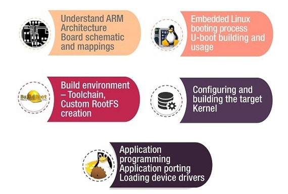 Embedded Linux on ARM