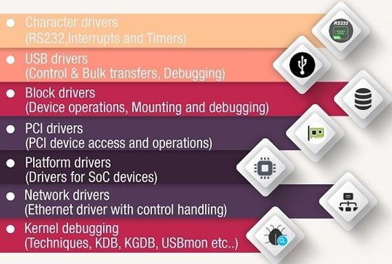 Linux Device Drivers - Advanced