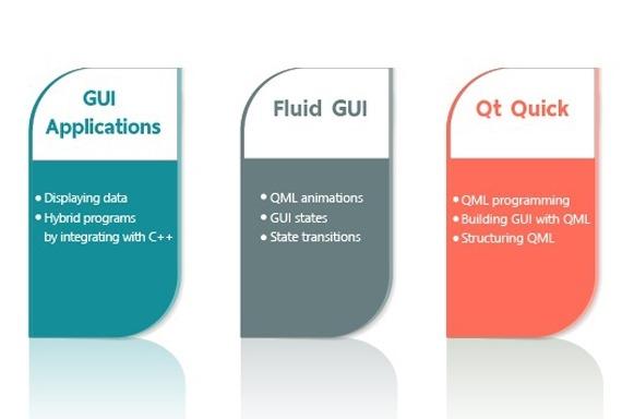 Qt Quick qml Ui Programming Courses