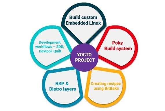 Best Yocto Embedded Linux Training Institute