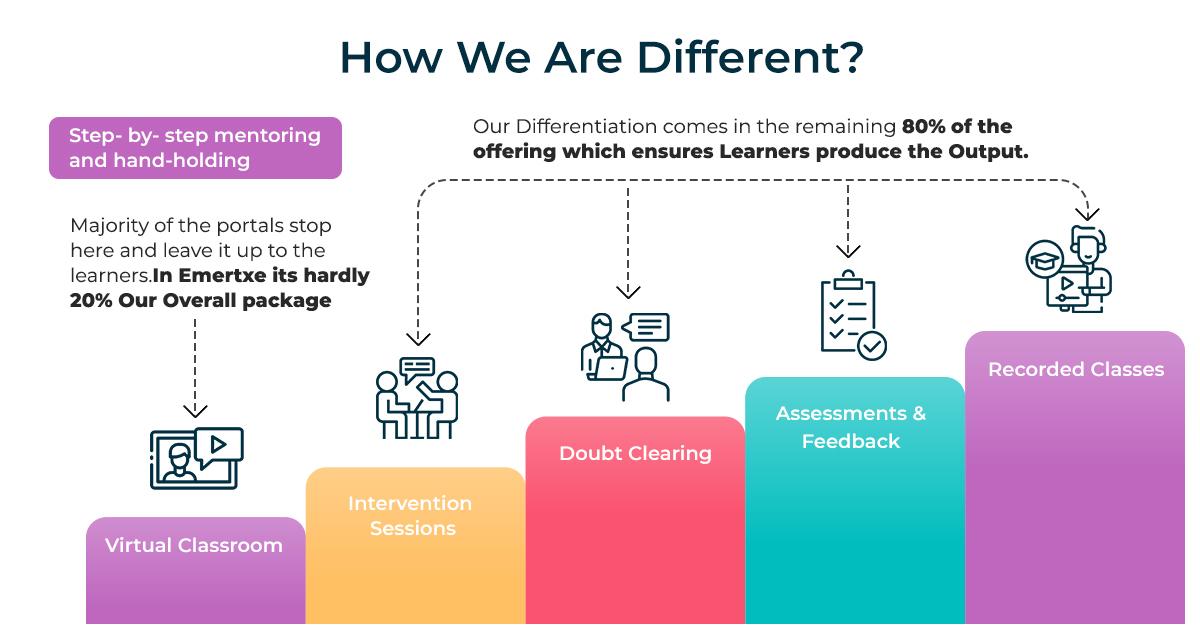Emertxe online training approach