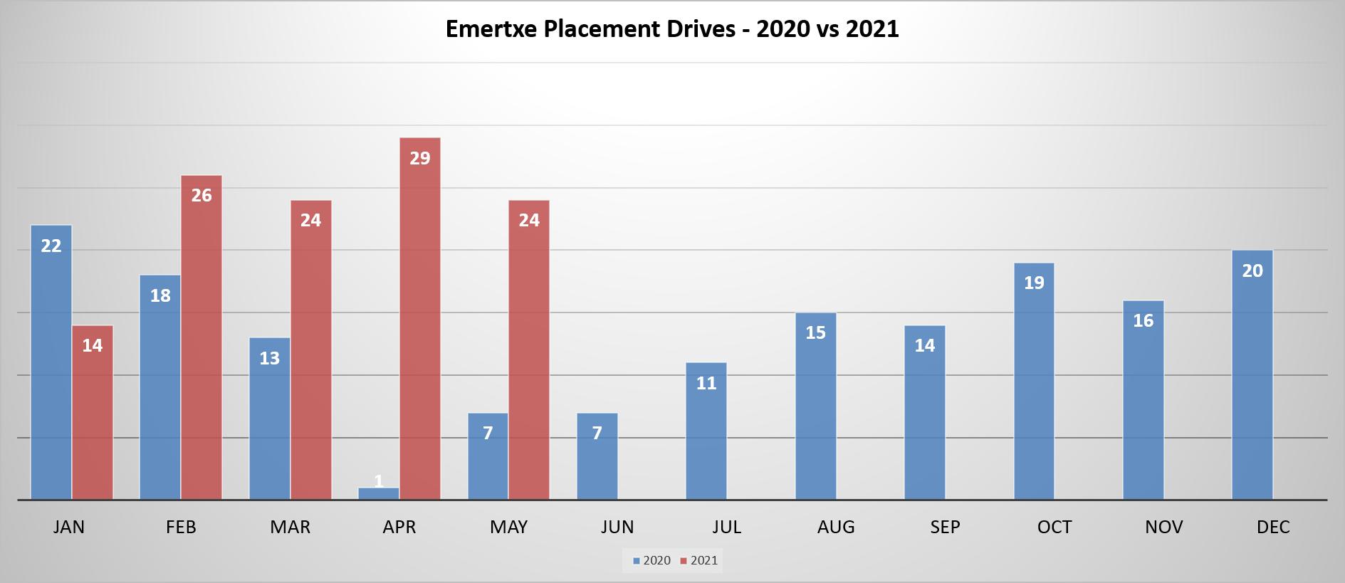 Emertxe Placement Trends