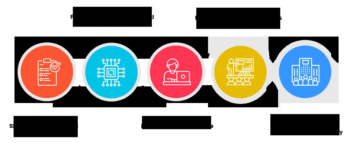 Internships in Embedded Systems - Online Internship process